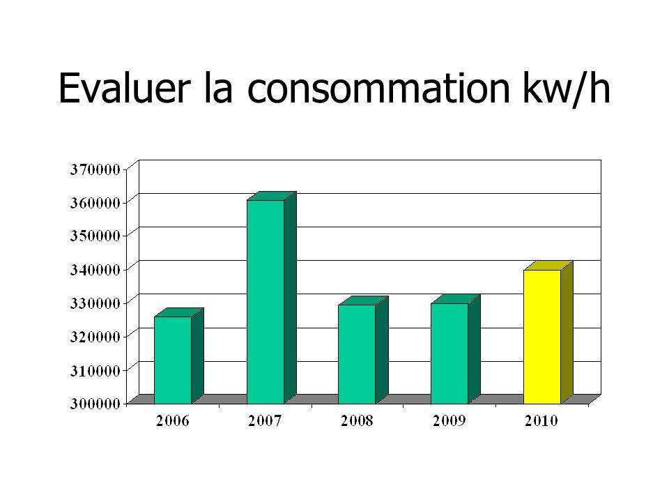 Evaluer la consommation kw/h