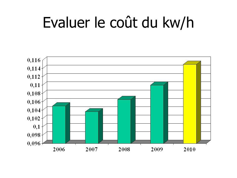 Evaluer le coût du kw/h