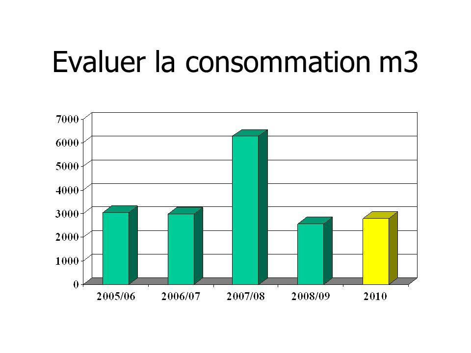 Evaluer la consommation m3