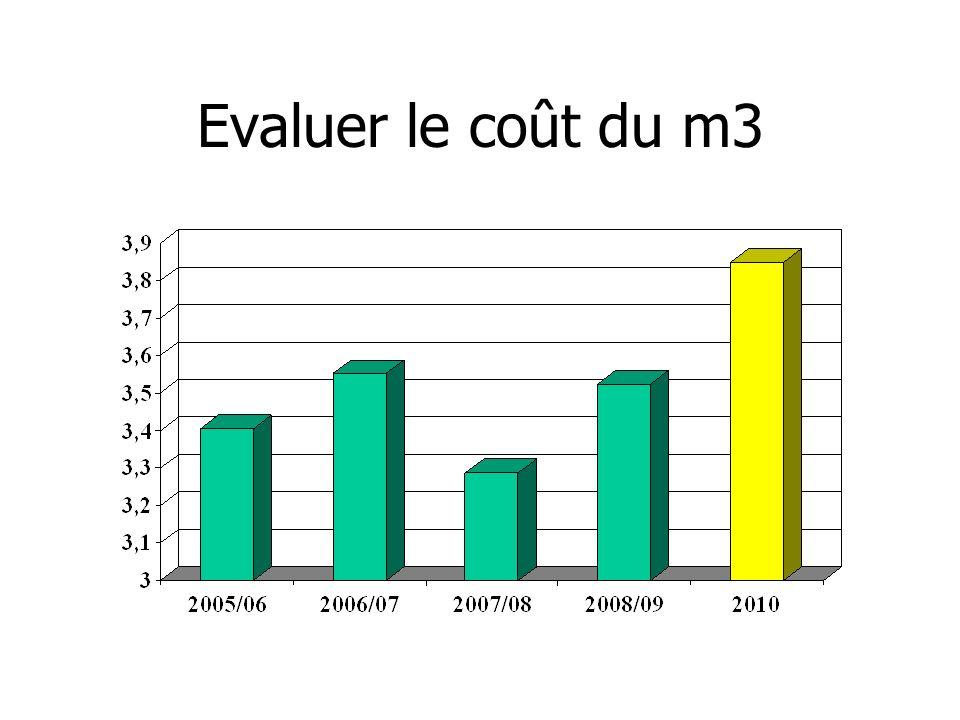 Evaluer le coût du m3
