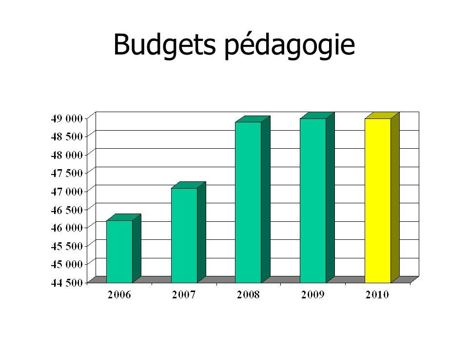 Budgets pédagogie