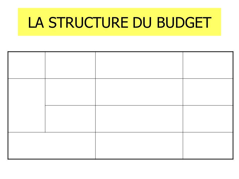LA STRUCTURE DU BUDGET