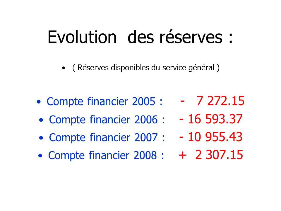 Evolution des réserves : ( Réserves disponibles du service général ) Compte financier 2005 : - 7 272.15 Compte financier 2006 : - 16 593.37 Compte financier 2007 : - 10 955.43 Compte financier 2008 : + 2 307.15