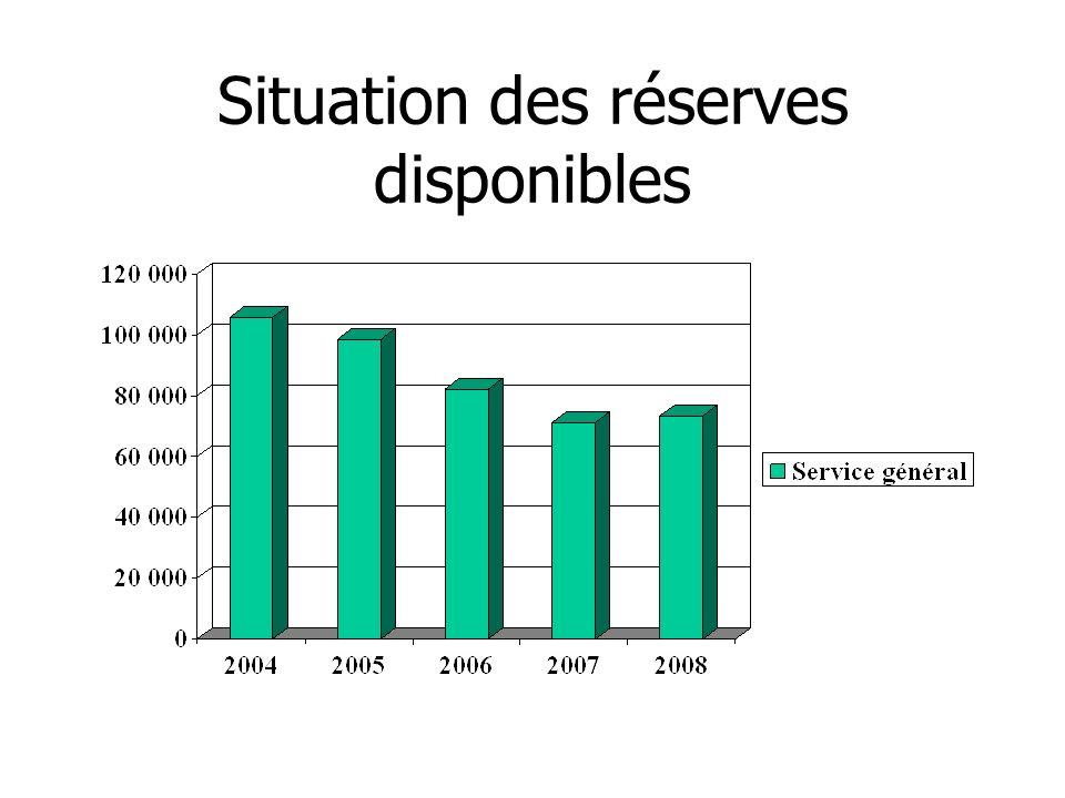 Situation des réserves disponibles