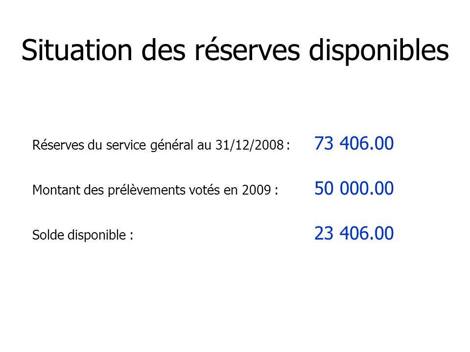 Réserves du service général au 31/12/2008 : 73 406.00 Montant des prélèvements votés en 2009 : 50 000.00 Solde disponible : 23 406.00