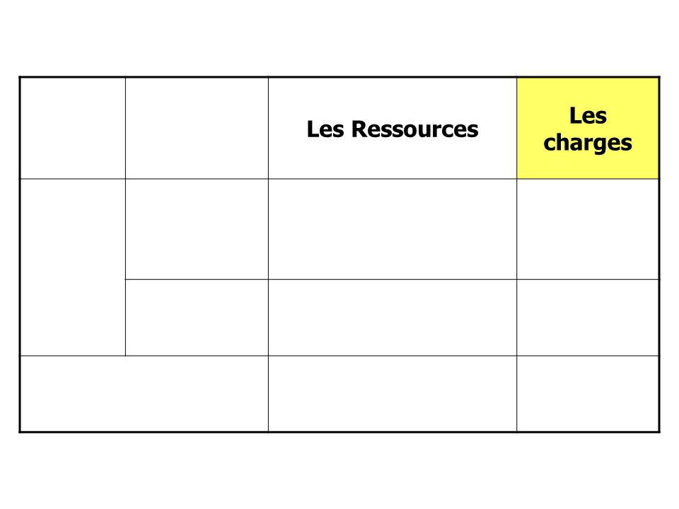 La répartition en services Les Ressources Les charges Le fonction nement Le service général Linvestissement