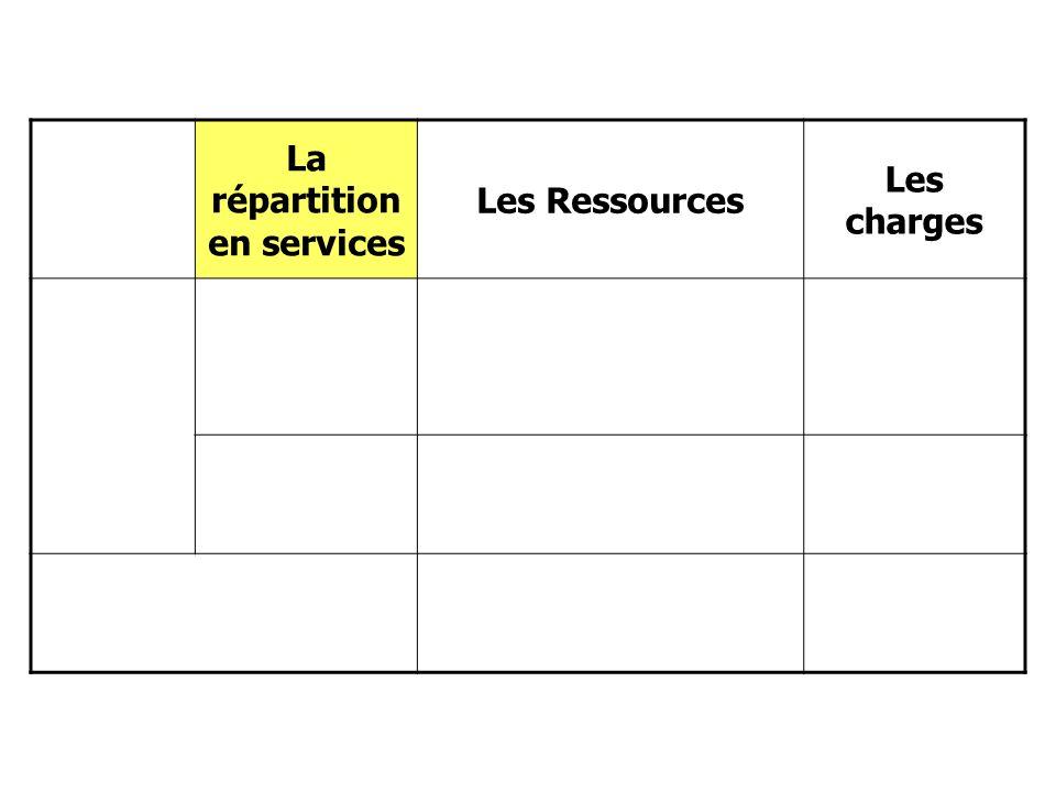 La répartition en services Les Ressources Les charges