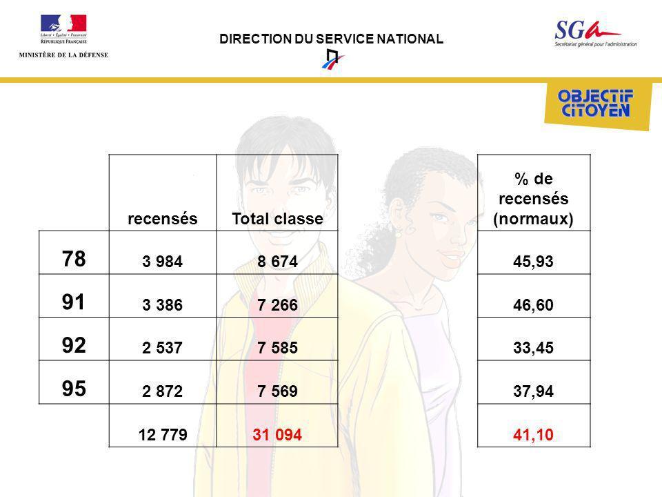 DIRECTION DU SERVICE NATIONAL recensésTotal classe % de recensés (normaux) 78 3 9848 67445,93 91 3 3867 26646,60 92 2 5377 58533,45 95 2 8727 56937,94
