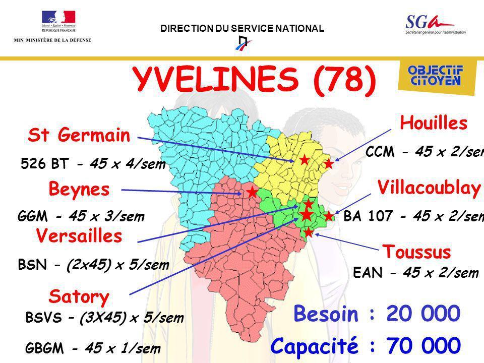 DIRECTION DU SERVICE NATIONAL YVELINES (78) Besoin : 20 000 Versailles BA 107 - 45 x 2/sem Beynes Capacité : 70 000 Villacoublay Toussus St Germain Ho
