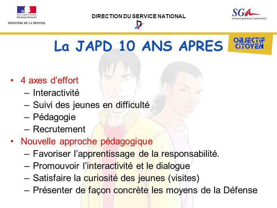 DIRECTION DU SERVICE NATIONAL La JAPD 10 ANS APRES 4 axes deffort –Interactivité –Suivi des jeunes en difficulté –Pédagogie –Recrutement Nouvelle appr