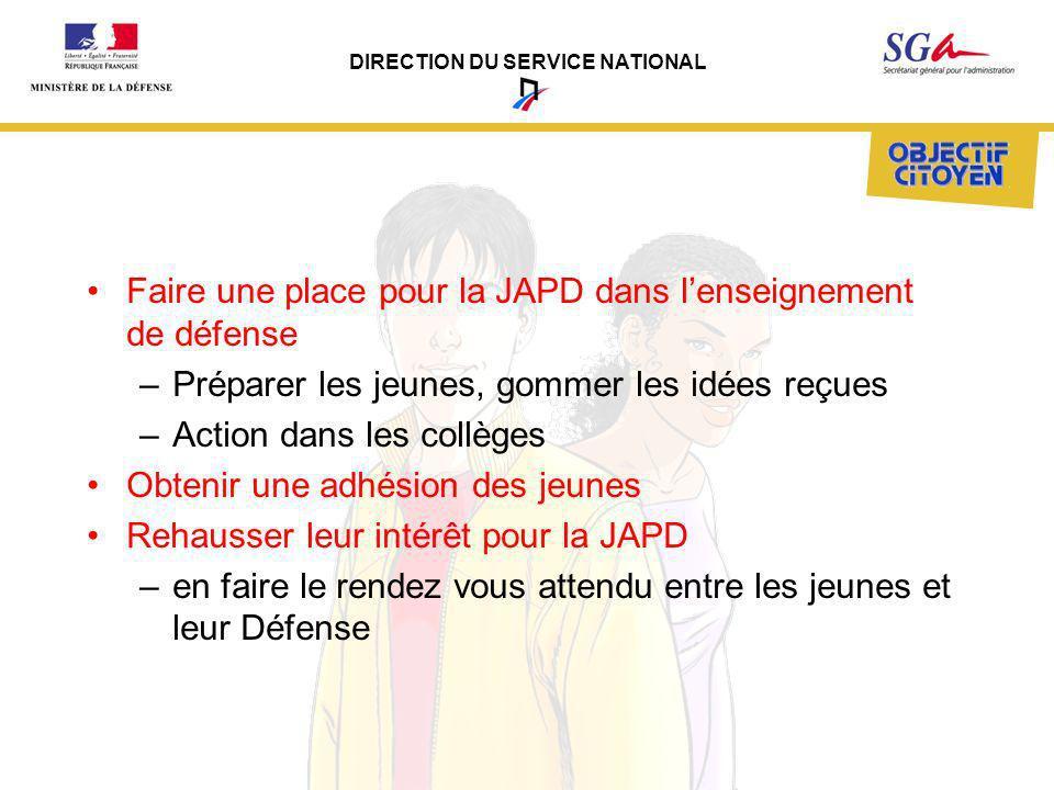 DIRECTION DU SERVICE NATIONAL Faire une place pour la JAPD dans lenseignement de défense –Préparer les jeunes, gommer les idées reçues –Action dans le