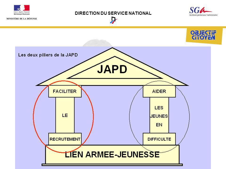 DIRECTION DU SERVICE NATIONAL
