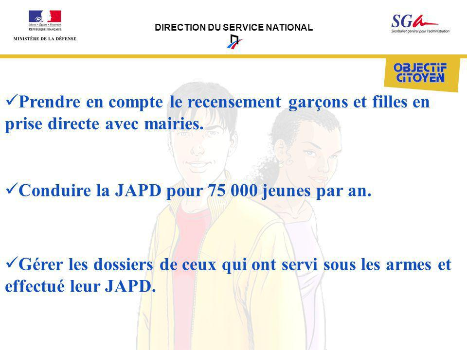 DIRECTION DU SERVICE NATIONAL Support Pédagogique innovant :