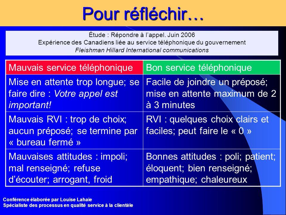 Conférence élaborée par Louise Lahaie Spécialiste des processus en qualité service à la clientèle Pour réfléchir… Étude : Répondre à lappel. Juin 2006
