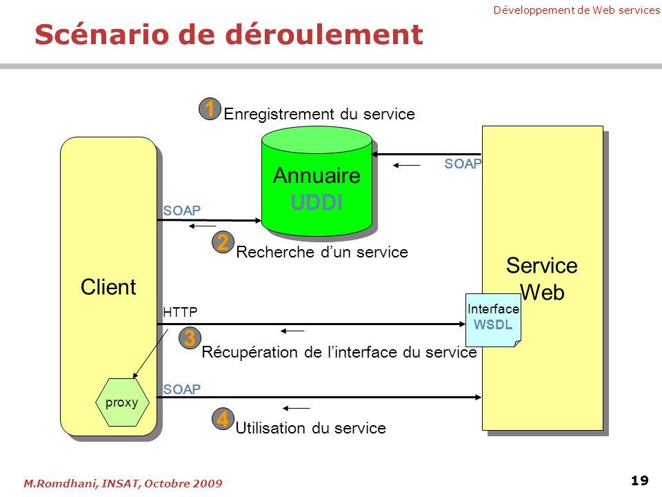 Développement de Web services 19 M.Romdhani, INSAT, Octobre 2009 Scénario de déroulement Annuaire UDDI Annuaire UDDI Client Service Web Service Web Enregistrement du service Recherche dun service Interface WSDL Récupération de linterface du service Utilisation du service SOAP HTTP SOAP 1 2 3 4 proxy