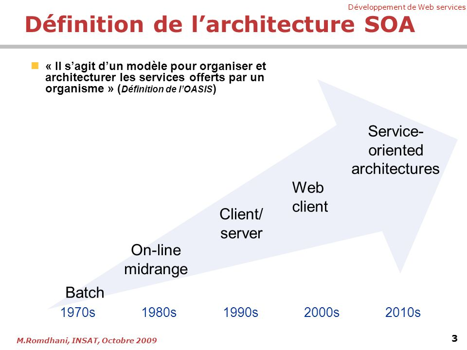 Développement de Web services 4 M.Romdhani, INSAT, Octobre 2009 Schema Agreements Programming Language Object Model Application Server Database Operating System Database Operating System Programming Language Object Model Application Server VousLautre Solution à fort couplageArchitecture orientée Services SOA : Intégration on interopérabilité ?