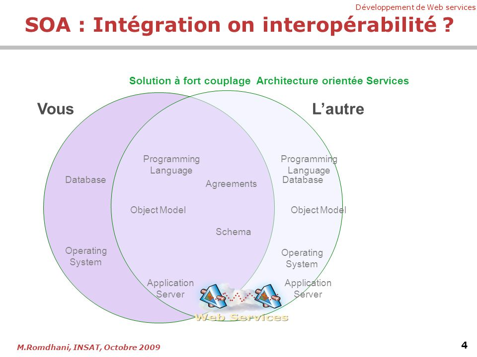 Développement de Web services 4 M.Romdhani, INSAT, Octobre 2009 Schema Agreements Programming Language Object Model Application Server Database Operat