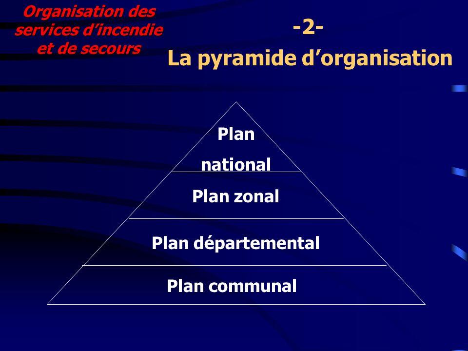 Organisation des services dincendie et de secours La pyramide dorganisation -2- Plan national Plan zonal Plan départemental Plan communal