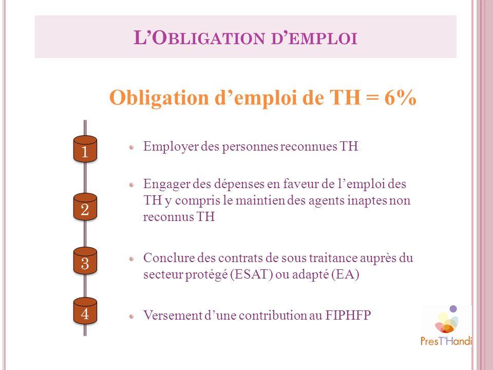 LO BLIGATION D EMPLOI Obligation demploi de TH = 6% 1 1 2 2 4 4 3 3 Employer des personnes reconnues TH Engager des dépenses en faveur de lemploi des