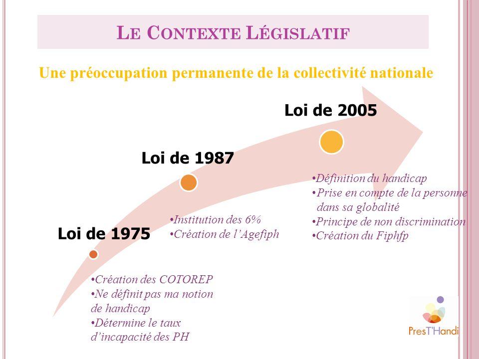 Loi de 1975 Loi de 1987 Loi de 2005 Création des COTOREP Ne définit pas ma notion de handicap Détermine le taux dincapacité des PH Institution des 6%