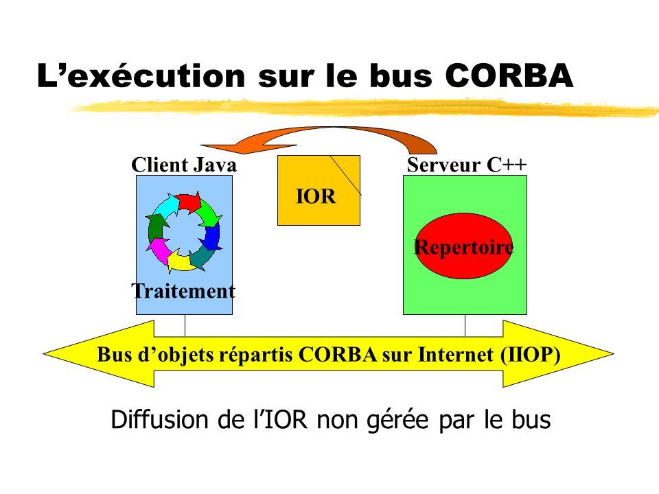 Lexécution sur le bus CORBA Bus dobjets répartis CORBA sur Internet (IIOP) Client JavaServeur C++ Repertoire Traitement IOR Diffusion de lIOR non géré