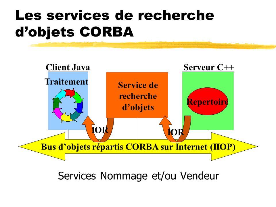 Les services de recherche dobjets CORBA Services Nommage et/ou Vendeur Bus dobjets répartis CORBA sur Internet (IIOP) Serveur C++Client Java Repertoir