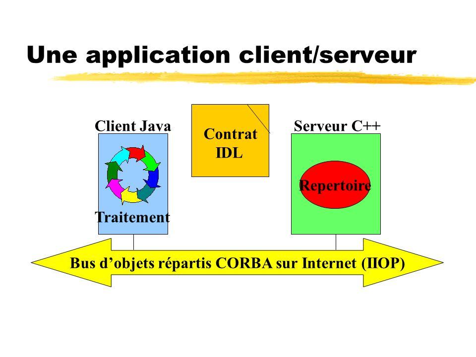 Une application client/serveur Bus dobjets répartis CORBA sur Internet (IIOP) Client JavaServeur C++ Repertoire Traitement Contrat IDL