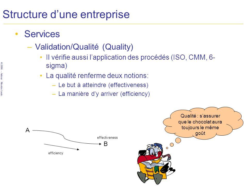 © 2006 – Auteur : Nicolas Louis Structure dune entreprise Services –Validation/Qualité (Quality) Il vérifie aussi lapplication des procédés (ISO, CMM,
