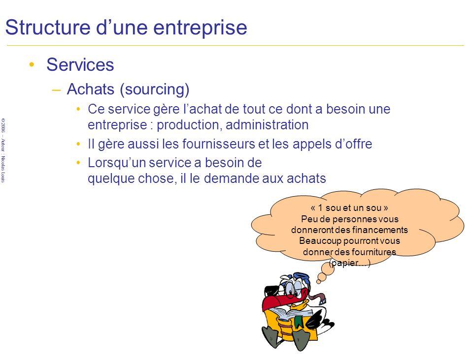 © 2006 – Auteur : Nicolas Louis Structure dune entreprise Services –Achats (sourcing) Ce service gère lachat de tout ce dont a besoin une entreprise :