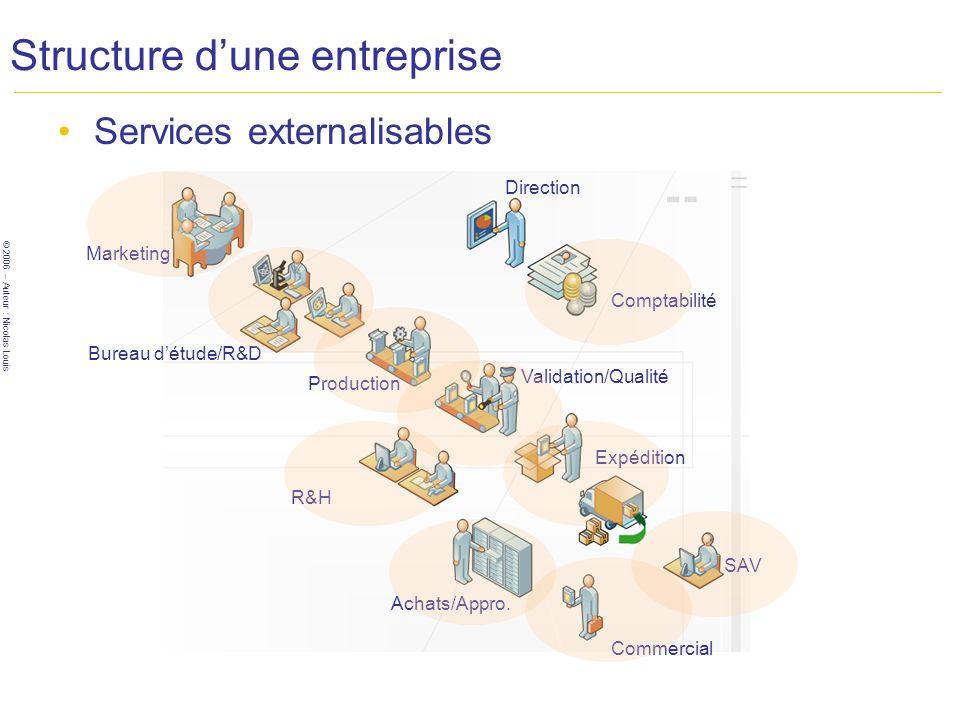 © 2006 – Auteur : Nicolas Louis Structure dune entreprise Services externalisables Marketing Bureau détude/R&D Production Validation/Qualité R&H Expéd