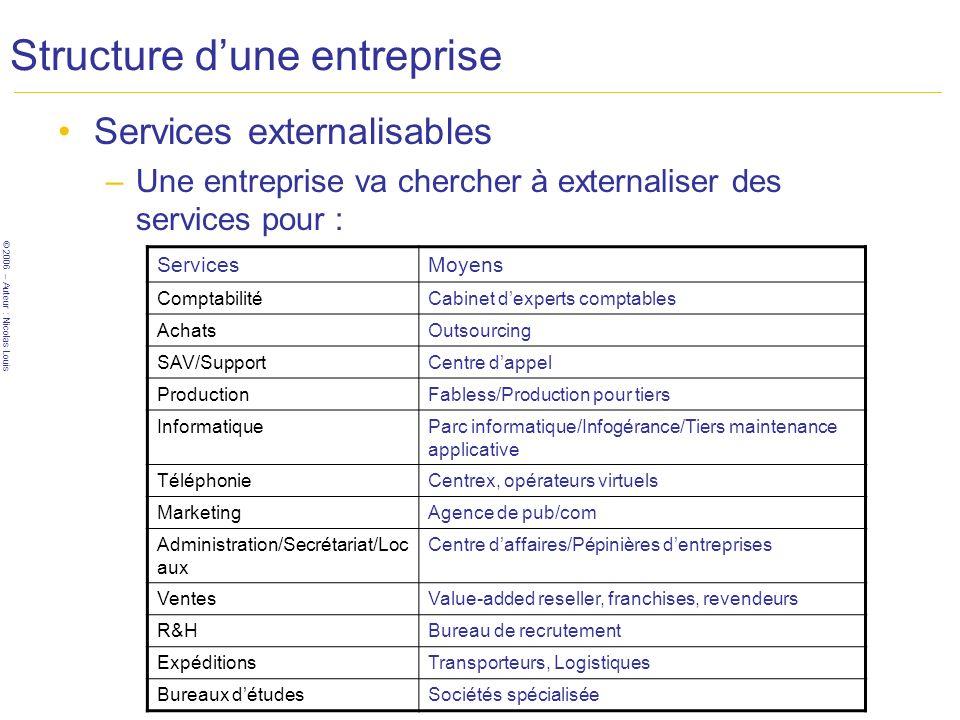 © 2006 – Auteur : Nicolas Louis Structure dune entreprise Services externalisables –Une entreprise va chercher à externaliser des services pour : Serv