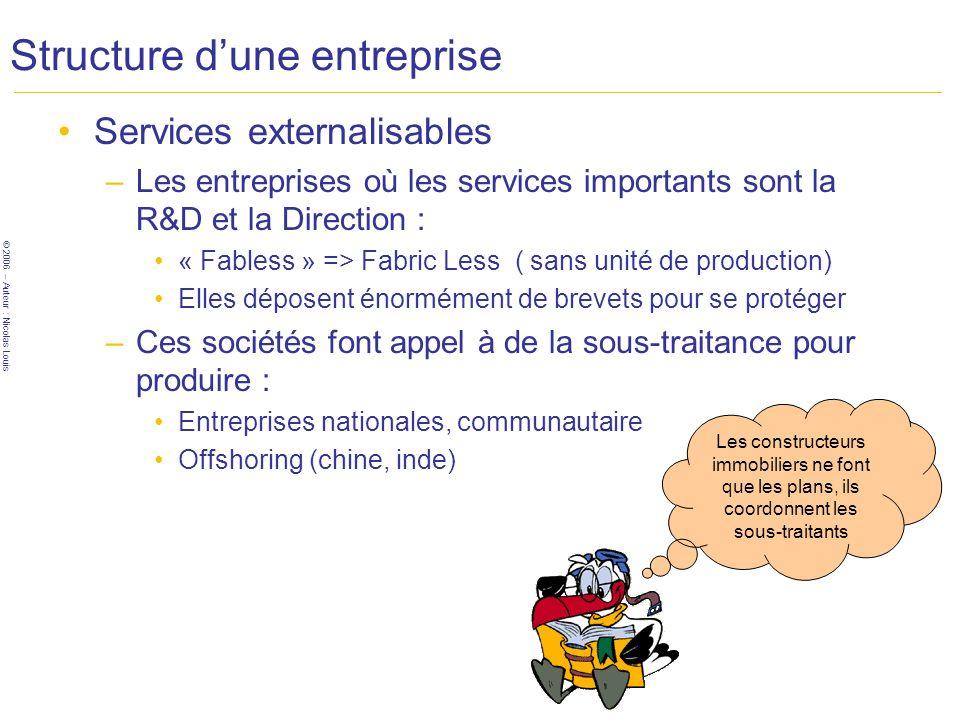 © 2006 – Auteur : Nicolas Louis Structure dune entreprise Services externalisables –Les entreprises où les services importants sont la R&D et la Direc