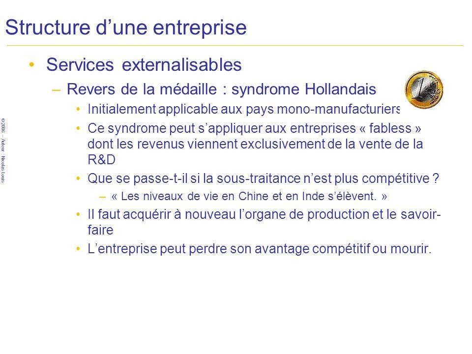 © 2006 – Auteur : Nicolas Louis Structure dune entreprise Services externalisables –Revers de la médaille : syndrome Hollandais Initialement applicabl