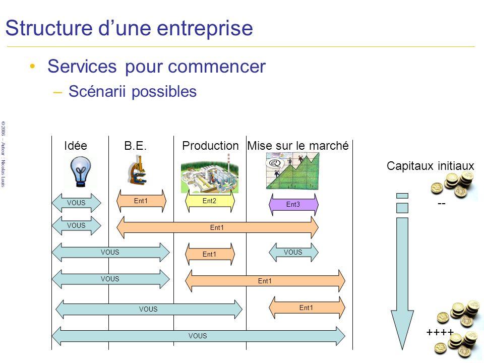© 2006 – Auteur : Nicolas Louis Structure dune entreprise Services pour commencer –Scénarii possibles B.E.ProductionMise sur le marché VOUS Ent1 Idée