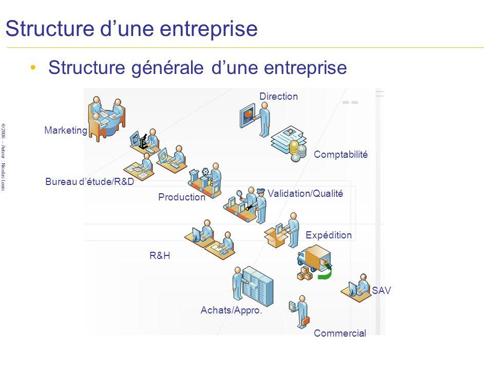 © 2006 – Auteur : Nicolas Louis Structure dune entreprise Structure générale dune entreprise Marketing Bureau détude/R&D Production Validation/Qualité