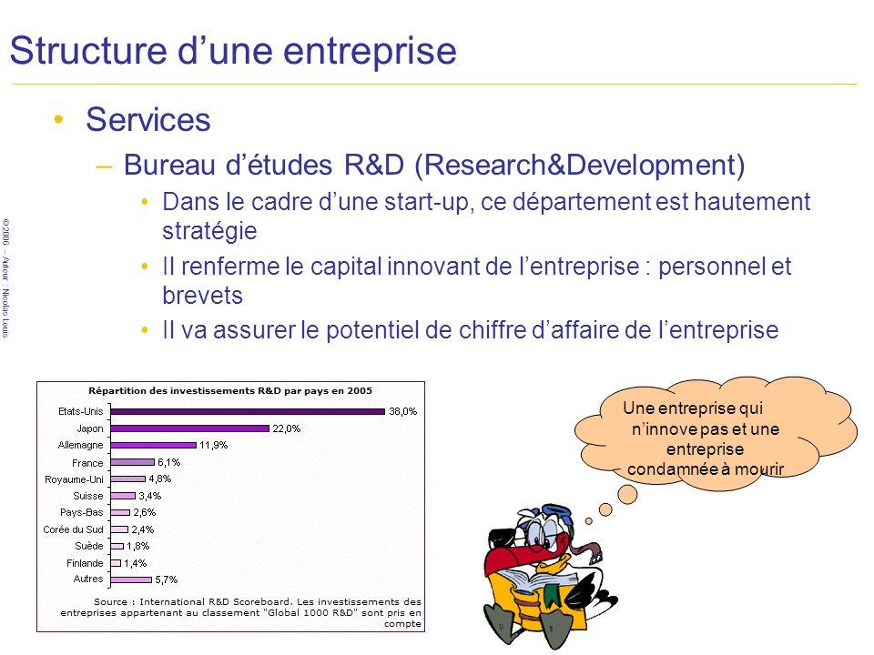 © 2006 – Auteur : Nicolas Louis Structure dune entreprise Services –Bureau détudes R&D (Research&Development) Dans le cadre dune start-up, ce départem