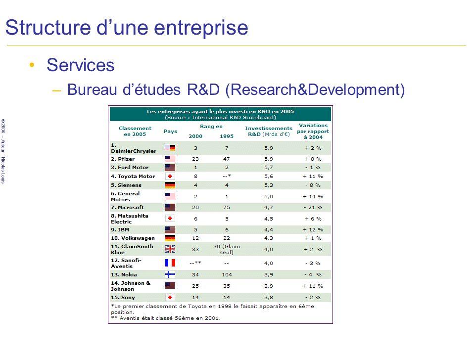 © 2006 – Auteur : Nicolas Louis Structure dune entreprise Services –Direction (Management) Ce « service » insuffle la « direction à prendre » de lentreprise.
