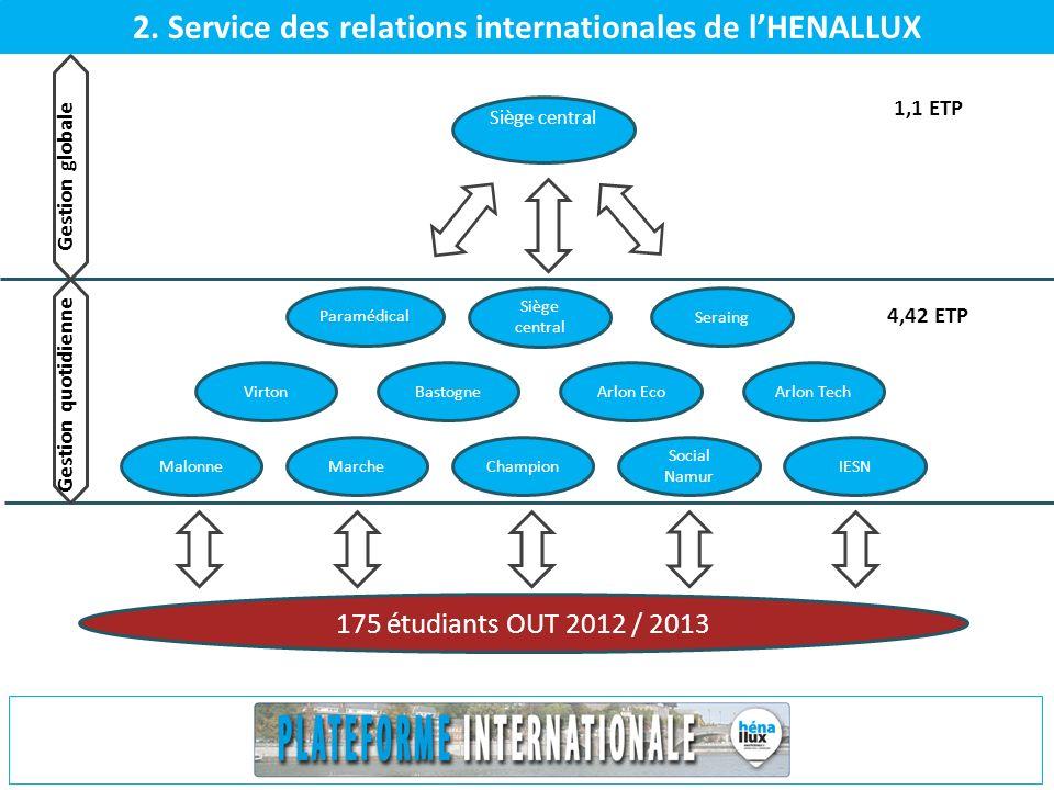 2. Service des relations internationales de lHENALLUX MalonneMarcheChampion Social Namur IESN VirtonBastogneArlon EcoArlon Tech Paramédical Seraing Si