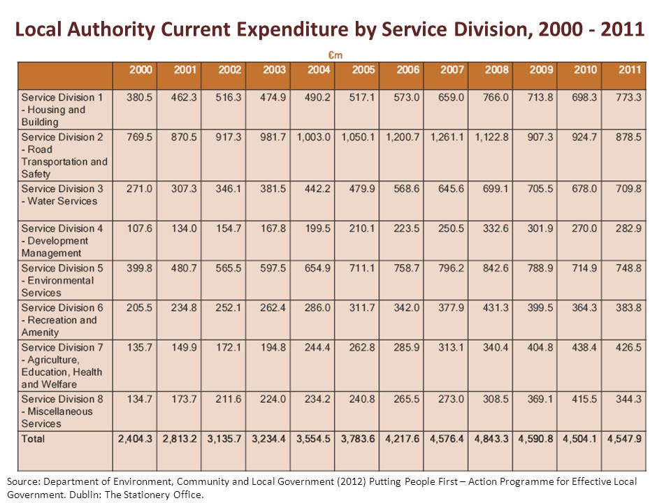 Local Authority Current Expenditure by Service Division, 2000 - 2011 Source: Department of Environment, Community and Local Government (2012) Putting People First – Action Programme for Effective Local Government.