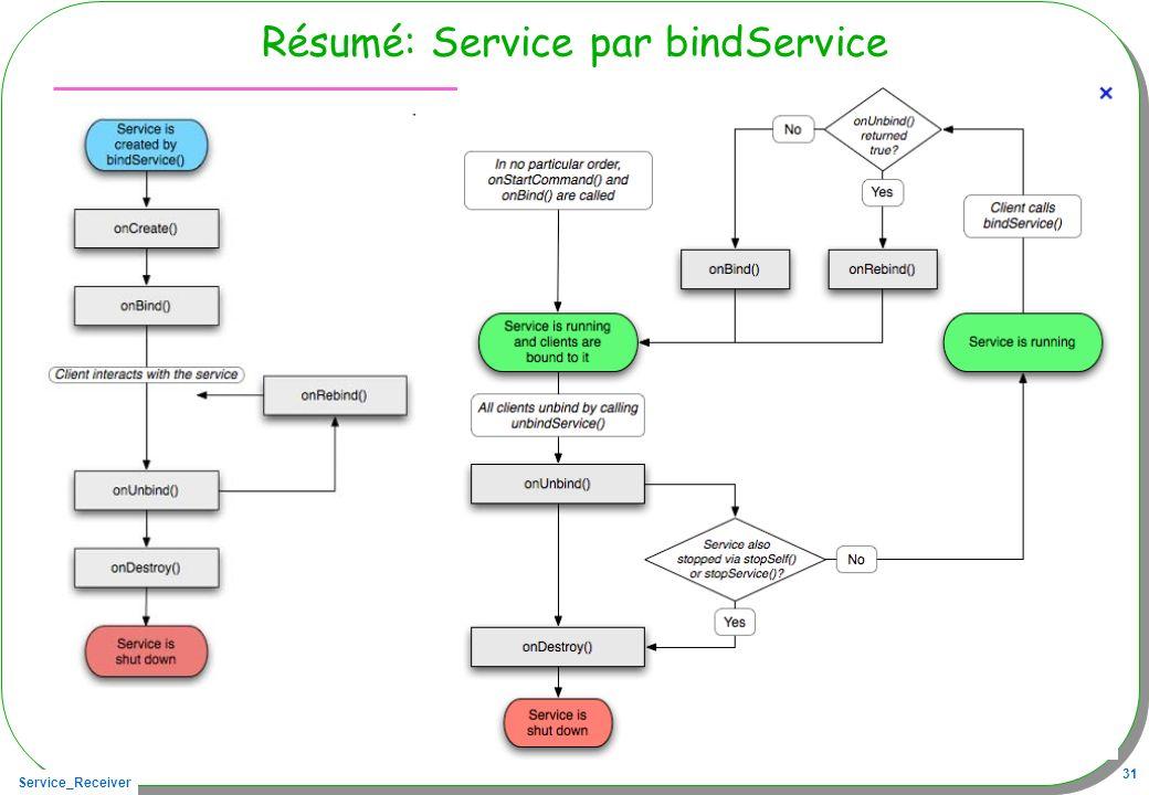 Service_Receiver 31 Résumé: Service par bindService