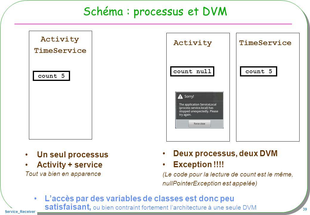 Service_Receiver 39 Schéma : processus et DVM Un seul processus Activity + service Tout va bien en apparence Deux processus, deux DVM Exception !!!.