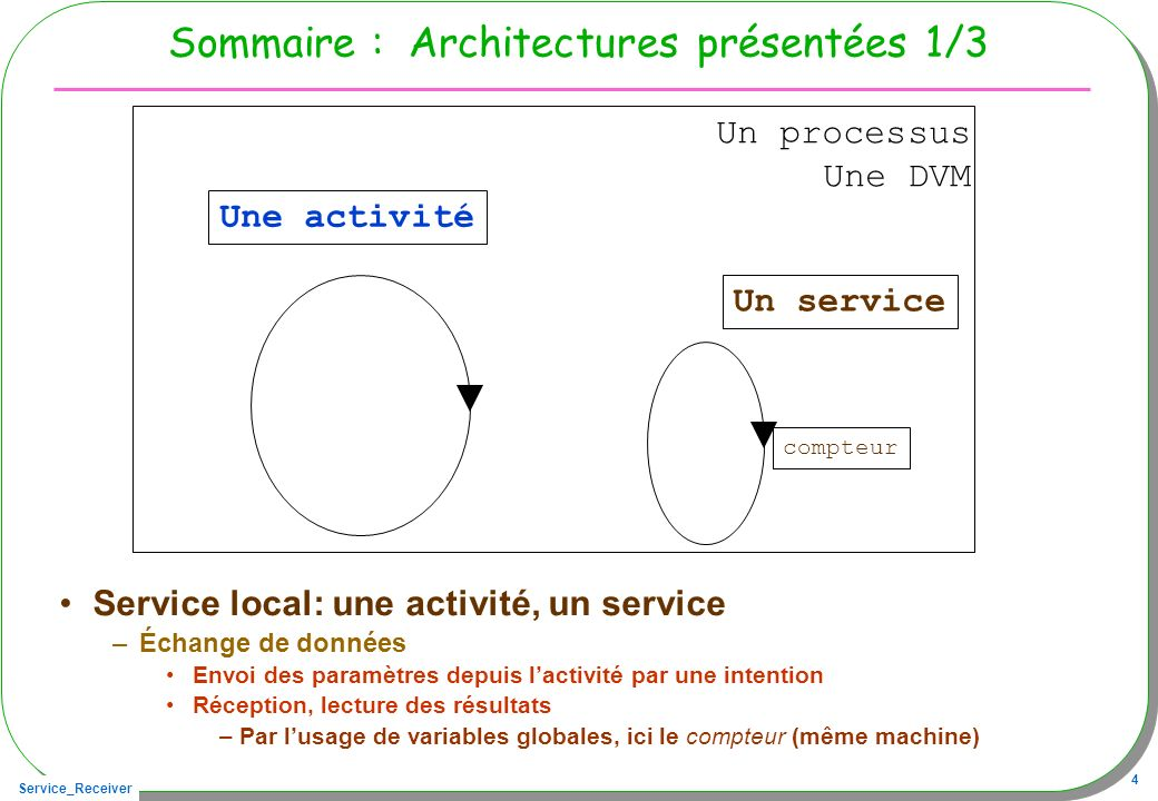 Service_Receiver 25 Cycle de vie Intent intent = new Intent(this, TimeService.class); ServiceConnection connection =..