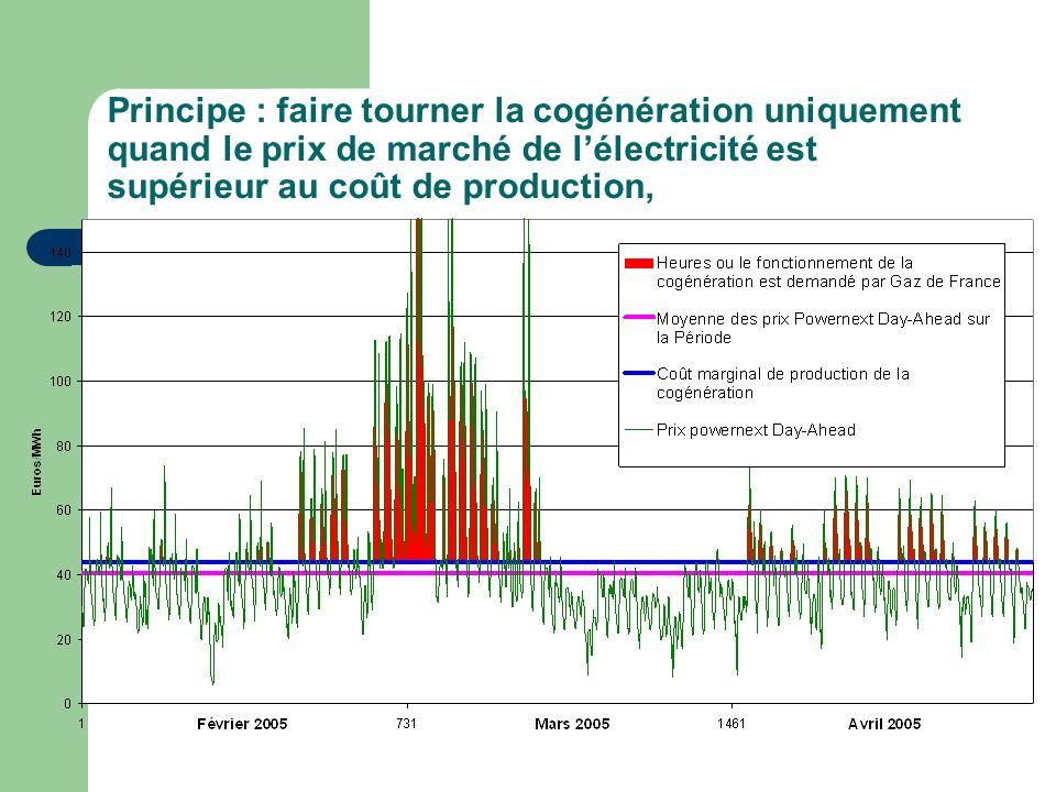 Principe : faire tourner la cogénération uniquement quand le prix de marché de lélectricité est supérieur au coût de production,