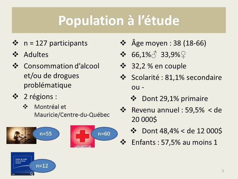 n = 127 participants Adultes Consommation dalcool et/ou de drogues problématique 2 régions : Montréal et Mauricie/Centre-du-Québec Âge moyen : 38 (18-66) 66,1% 33,9% 32,2 % en couple Scolarité : 81,1% secondaire ou - Dont 29,1% primaire Revenu annuel : 59,5% < de 20 000$ Dont 48,4% < de 12 000$ Enfants : 57,5% au moins 1 3 Population à létude n=55n=60 n=12