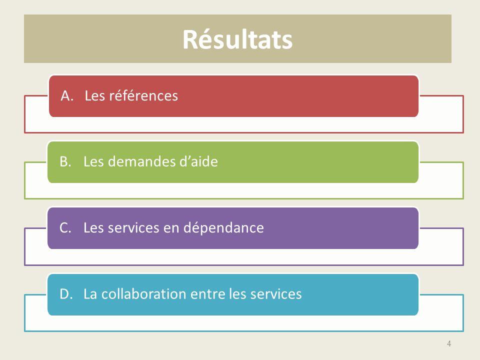 Résultats A.Les références B.Les demandes daide C.Les services en dépendance D.La collaboration entre les services 4