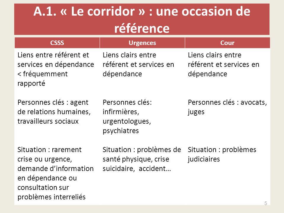 A.1. « Le corridor » : une occasion de référence CSSSUrgencesCour Liens entre référent et services en dépendance < fréquemment rapporté Personnes clés