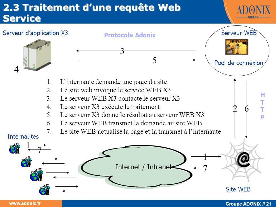 Groupe ADONIX // 21 www.adonix.fr Serveur dapplication X3 Site WEB Internet / Intranet Protocole Adonix Internautes 1.Linternaute demande une page du