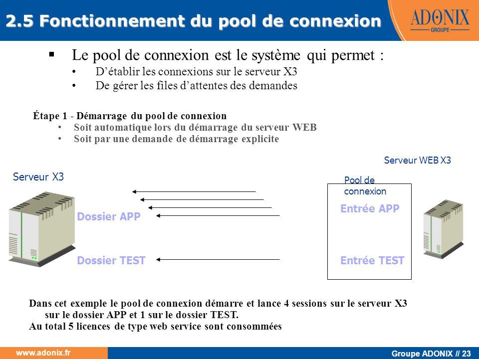 Groupe ADONIX // 23 www.adonix.fr 2.5 Fonctionnement du pool de connexion Le pool de connexion est le système qui permet : Détablir les connexions sur