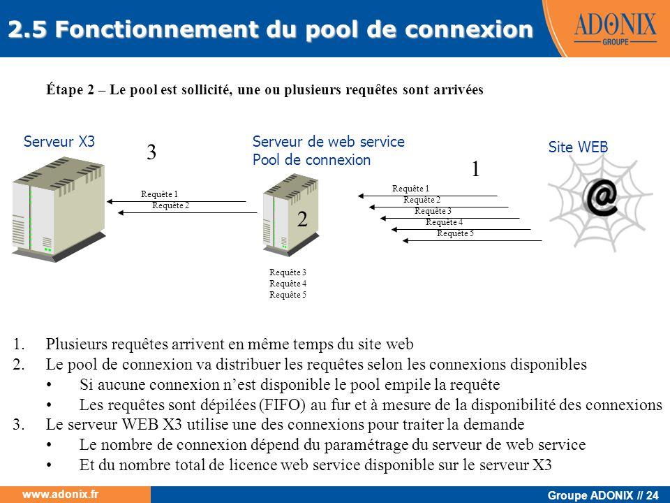 Groupe ADONIX // 24 www.adonix.fr 1 Serveur de web service Pool de connexion Site WEB Serveur X3 Étape 2 – Le pool est sollicité, une ou plusieurs req