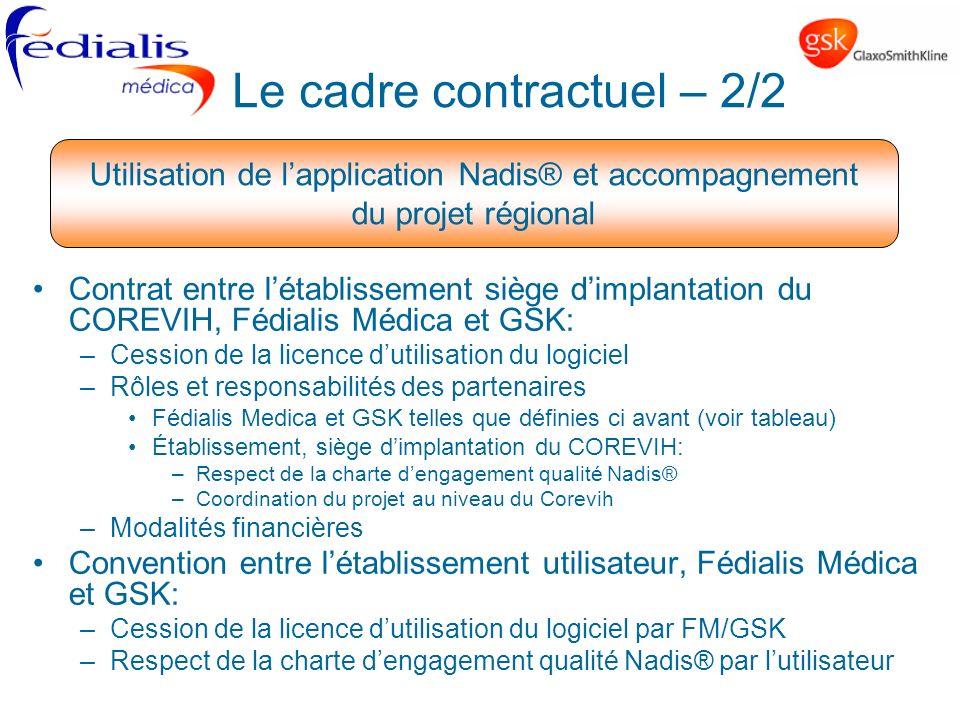 Le cadre contractuel – 2/2 Contrat entre létablissement siège dimplantation du COREVIH, Fédialis Médica et GSK: –Cession de la licence dutilisation du